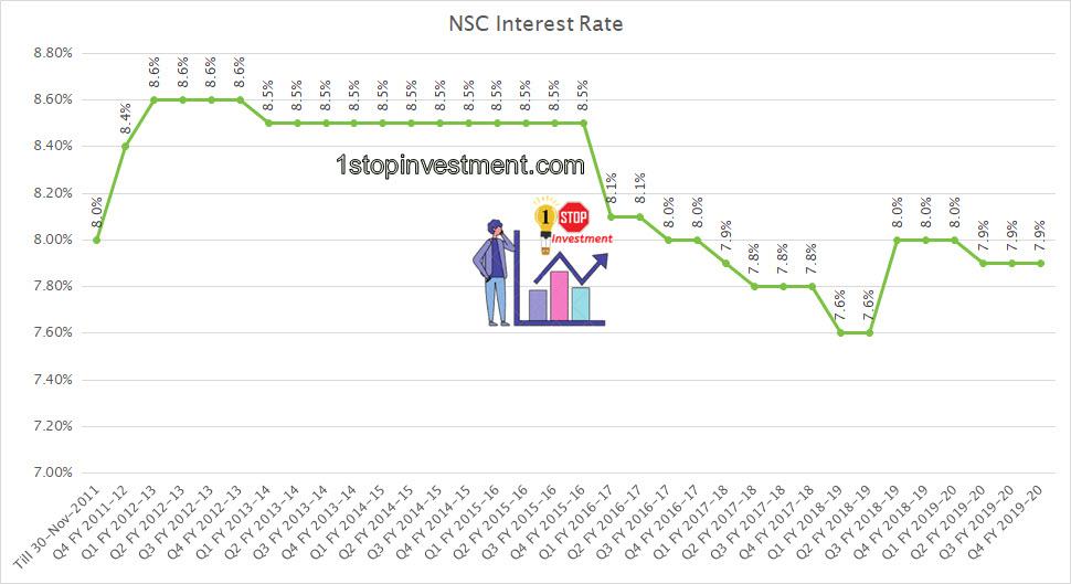 NSC Interest rates history