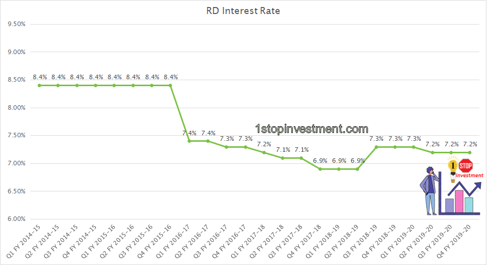 RD Interest rate history