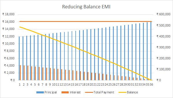 EMI Balance reducing Payment graph
