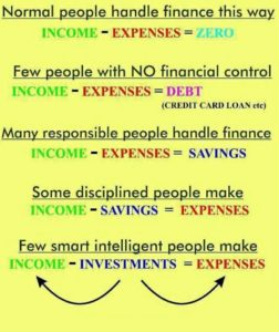 Smart People Investing