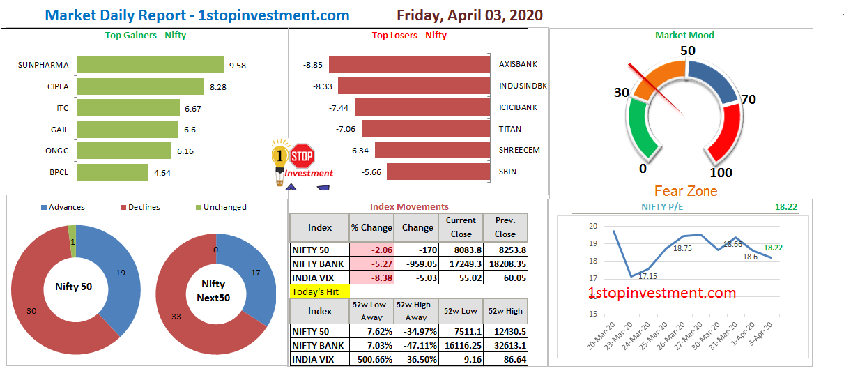 Bears hold the NIFTY and Closes below 8100 |  3 APRIL 2020