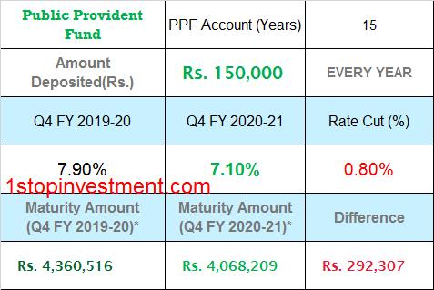 PPF Interest Rate cut