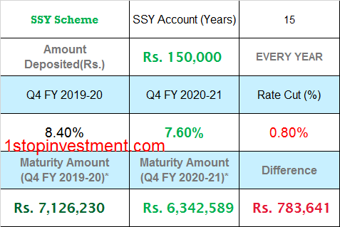 SSY Interest rate cut