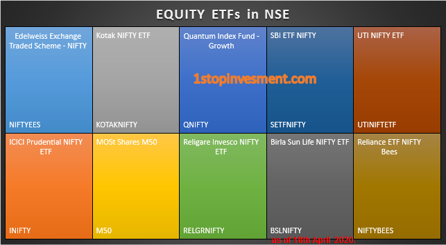 What should Investors know about Exchange Traded Funds (ETF) in India – Beginner Guide