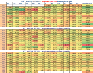 Nifty Monthly Returns – May 2020 | Historical Analysis – HeatMap since 1990