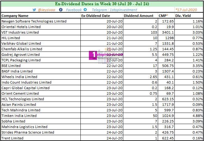 Dividend stocks Week 30