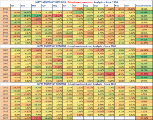 Nifty Monthly Returns – June 2020 | Index Analysis | HeatMap since 1990