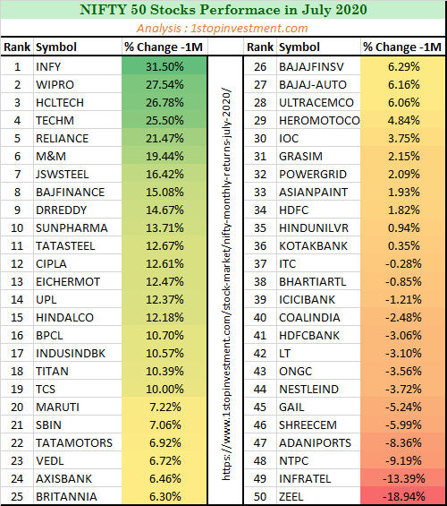 Nifty 50 stocks Monthly Performance-July-2020-2
