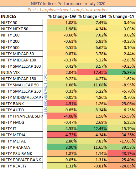 Nifty Indices Monthly Performance-July 2020