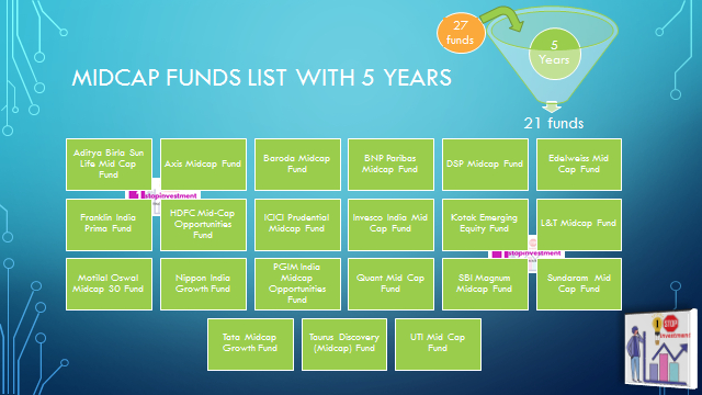 Midcap funds list direct plans-5 years