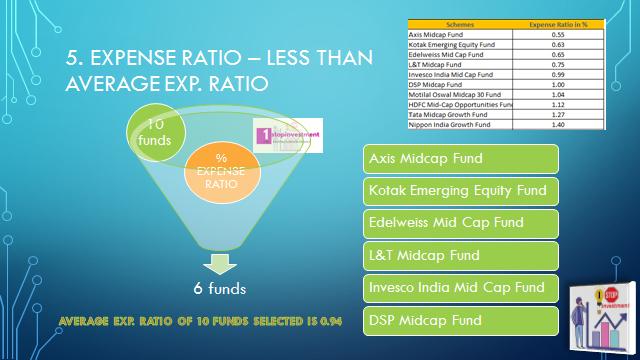 Midcap funds list direct plans- Expense ratio