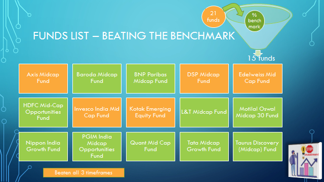 Midcap funds list direct plans-beating benchmark