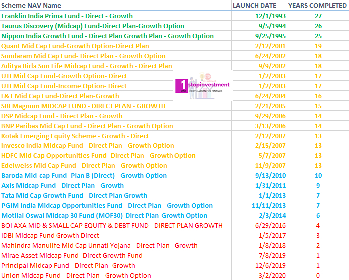 Midcap funds list direct plans year completed