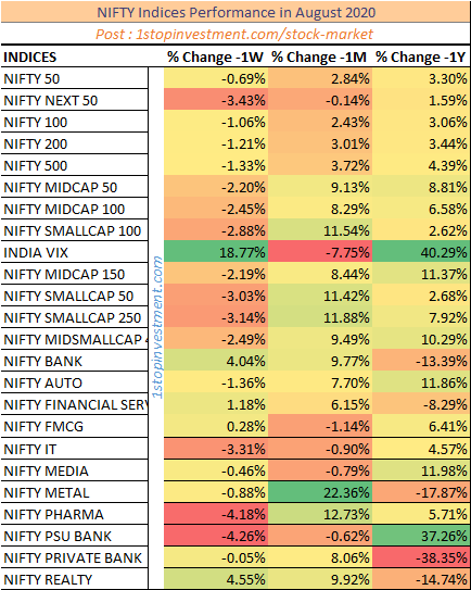 Nifty Indices Monthly Performance-August 2020