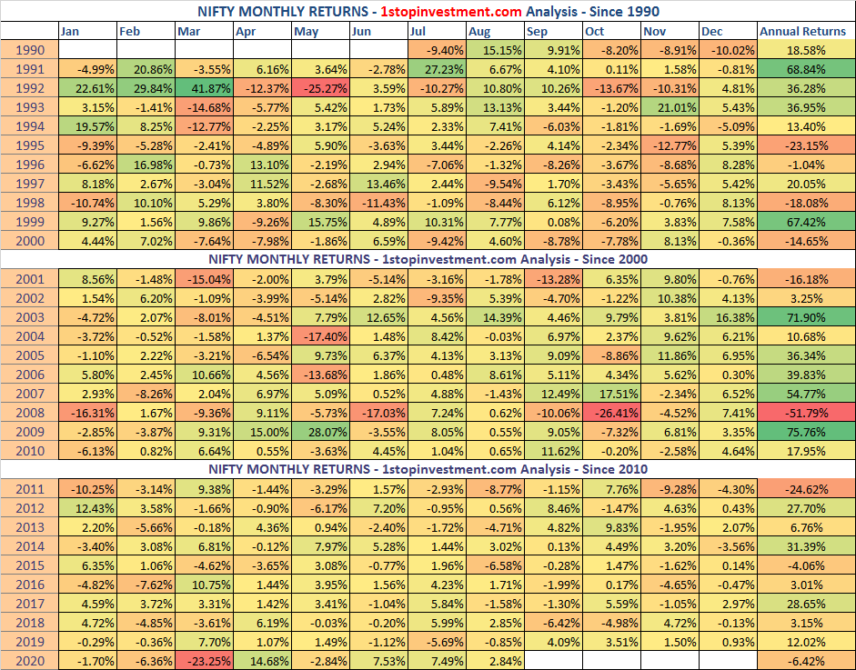 Nifty Monthly Returns – August 2020 | Index Analysis | HeatMap since 1990