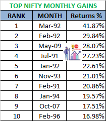 Top 10 nifty monthly gains