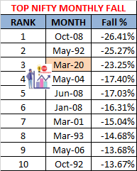 TOP 10 NIFTY MONTHLY fall