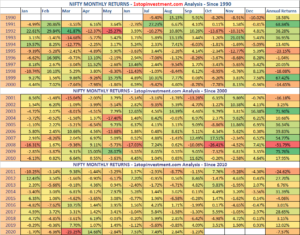 Nifty Monthly Returns – September 2020 | Index Analysis HeatMap