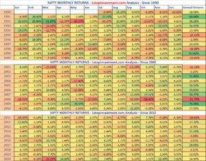 Nifty Monthly Returns – Year 2020 Recap | Index Analysis HeatMap