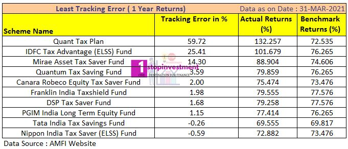 ELSS funds 1 year Performance