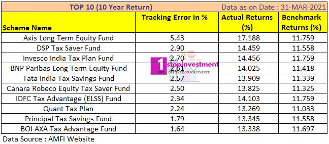 ELSS funds 10 year Performance