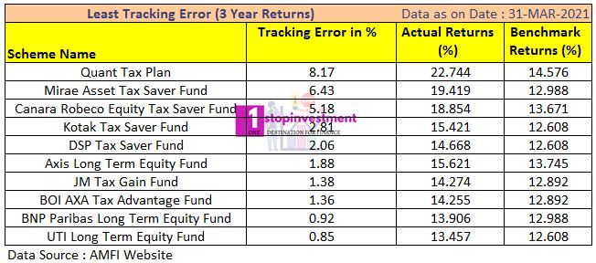 ELSS funds 3 year Performance
