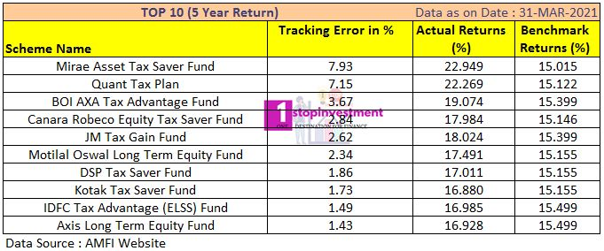 ELSS funds 5 year Performance