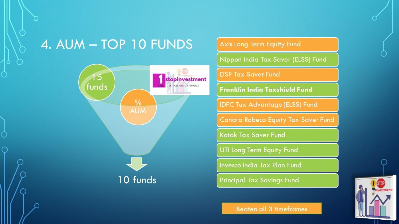 ELSS funds Top 10 AUMs