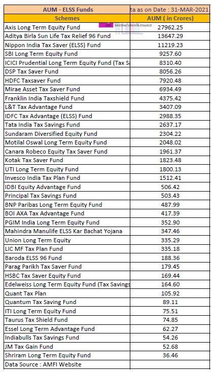 ELSS funds Top AUMs