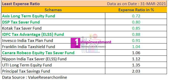 ELSS funds least Expense Ratio