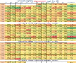 Nifty Monthly Returns – April 2021 Recap | Index Analysis HeatMap
