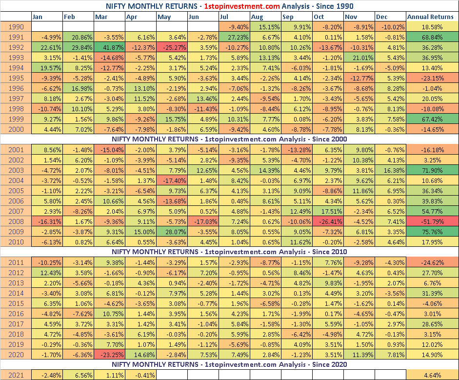 Nifty Monthly Returns – April 2021 Recap | Index Analysis HeatMap