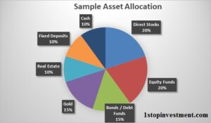 How asset allocation helps you to protect your Portfolio.?