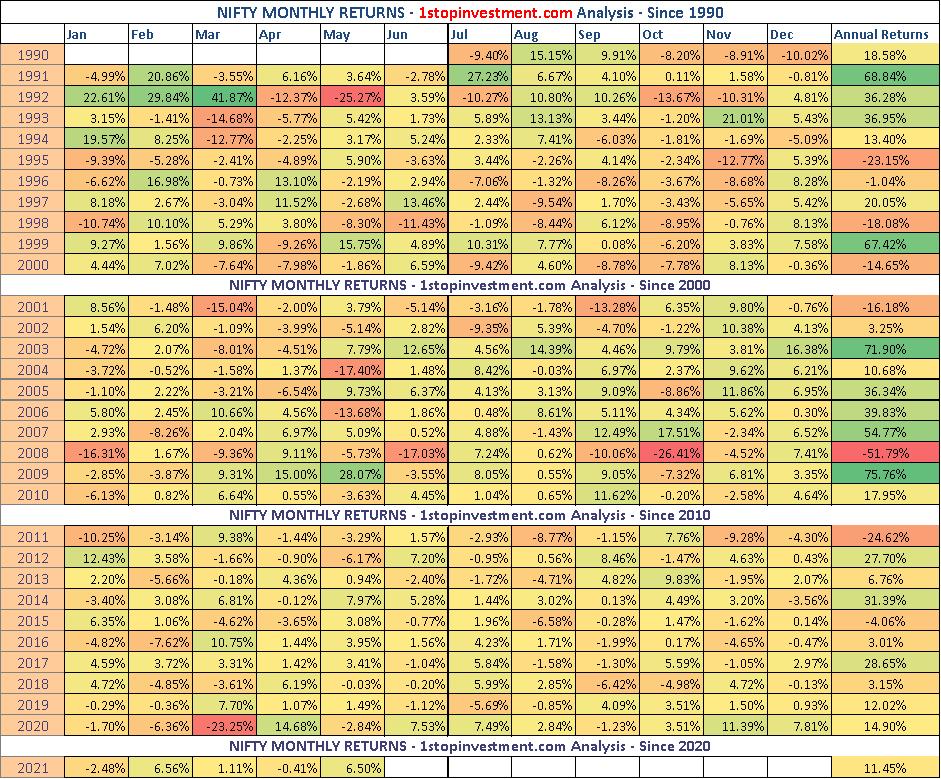 Nifty Monthly Returns – May 2021 Recap | Index Analysis HeatMap